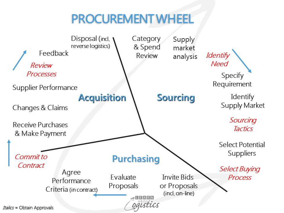 Procurement Wheel