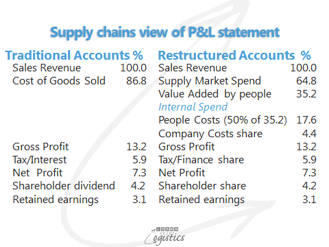 Supply Chains view of P&L statement