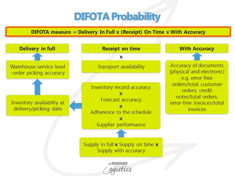 DIFOTA Measure probability