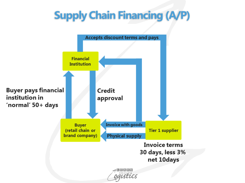 Supply Chain Financing (AP)