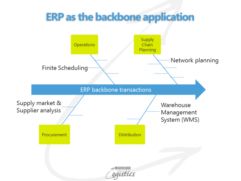 ERP as the backbone application
