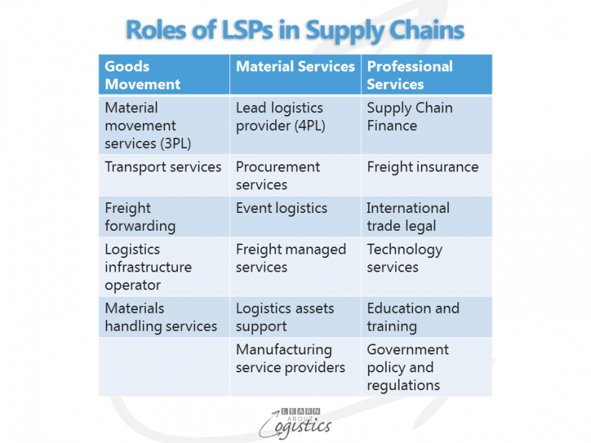 Roles of LSPs in Supply Chains