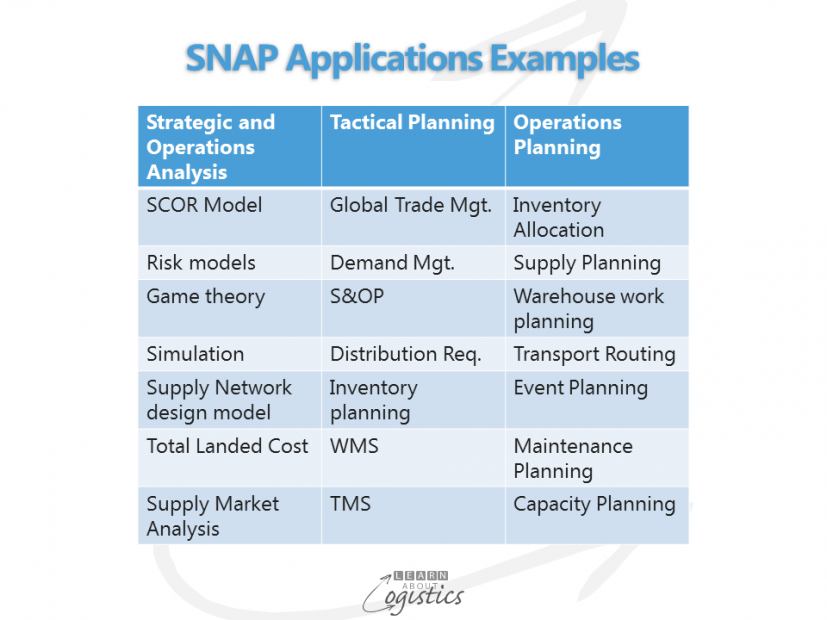 SNAP Applications Examples