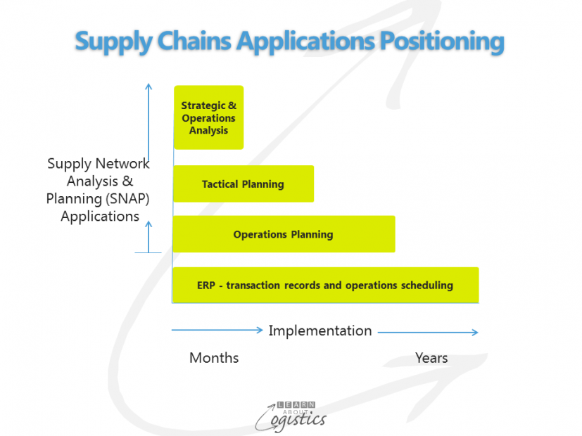 Supply Chains Applications Positioning