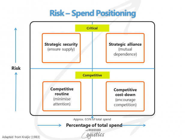 Risk – Spend Positioning