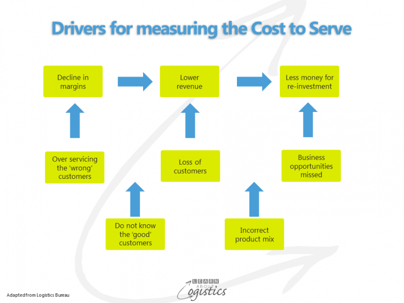 Drivers for measuring the Cost to Serve