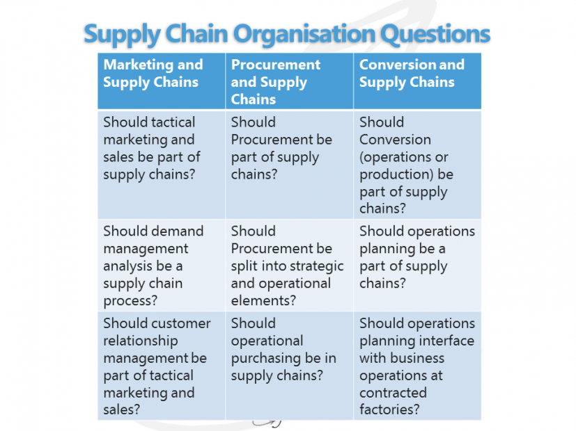 Supply Chain Organisation Questions