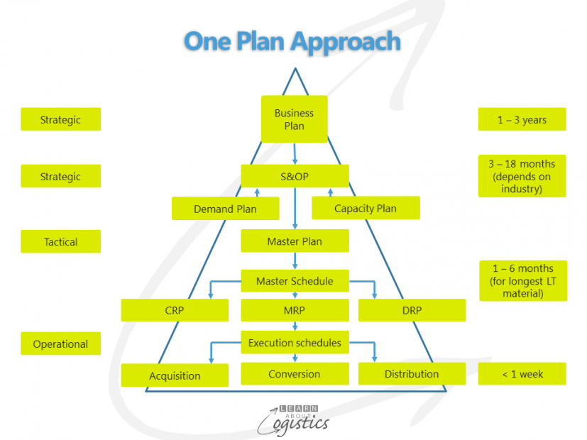 One Plan Approach