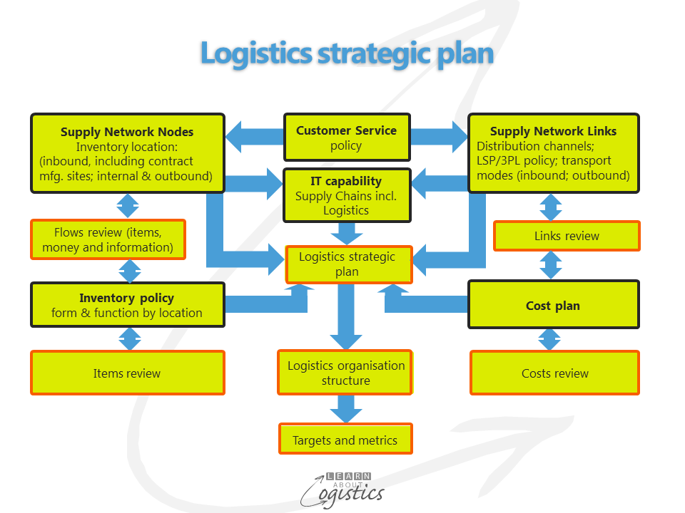 Logistics strategic plan