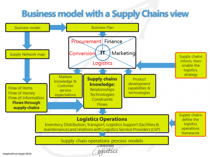 Business model with supply chains