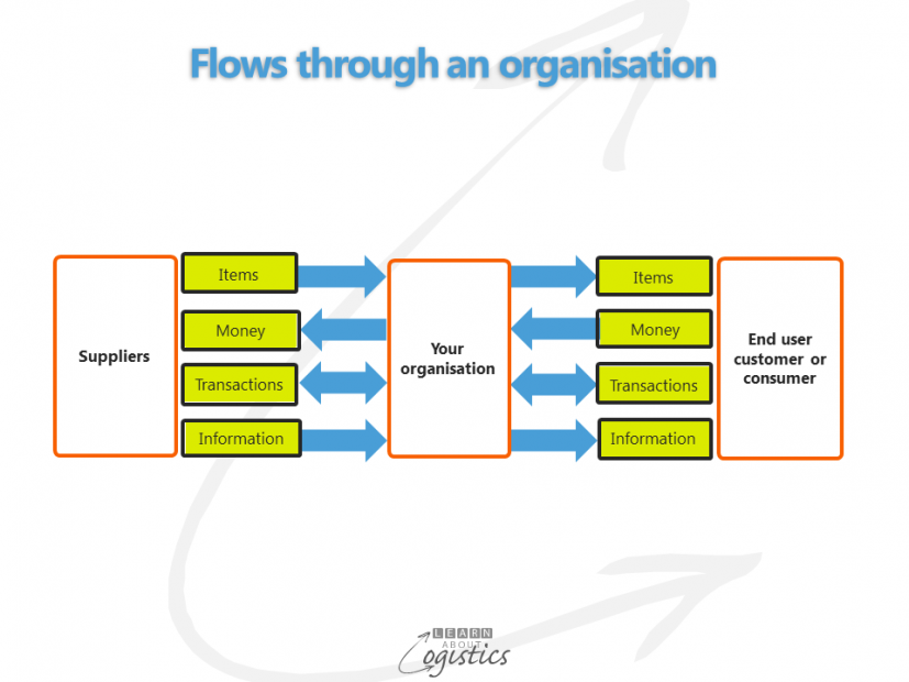 Flows through an organisation