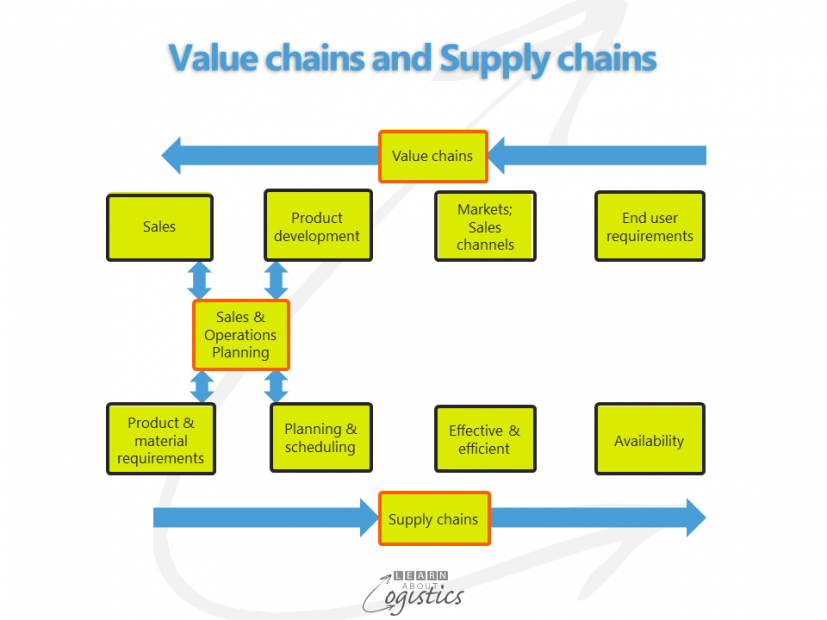 Value chains and Supply chains