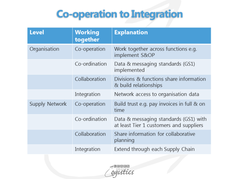 Co-operation to Integration table