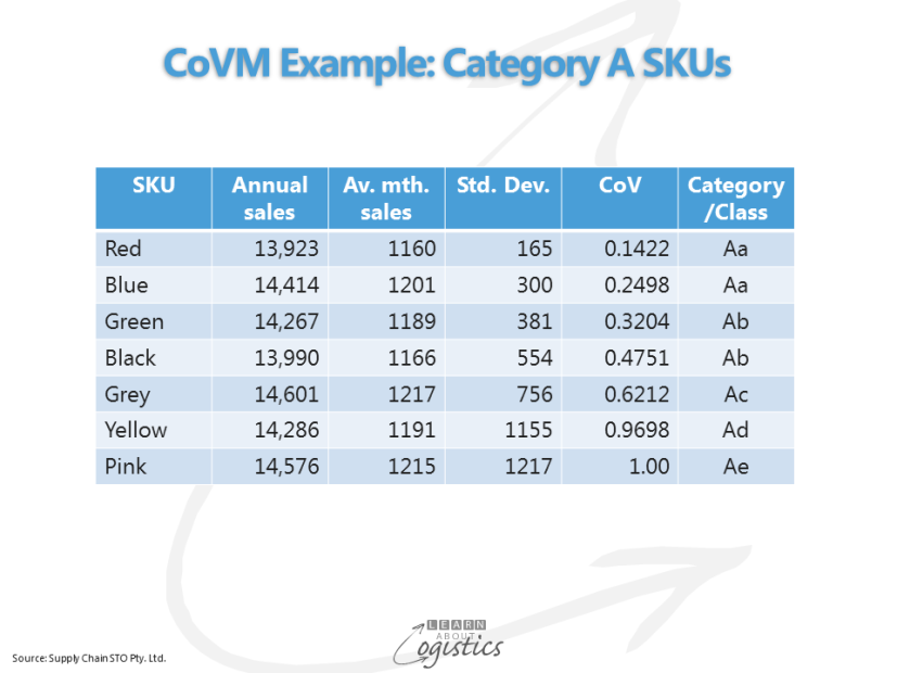 CoVM Example Category A SKUs