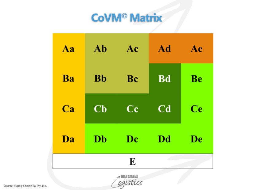 CoVM Matrix