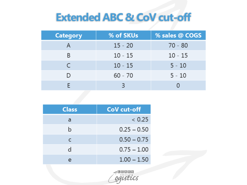 Extended ABC & CoV cut-off