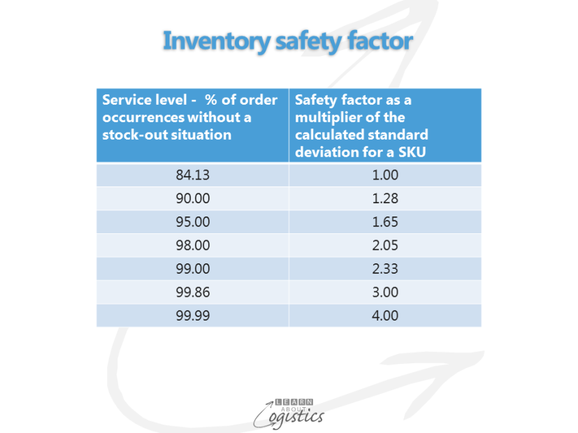 Inventory safety factor
