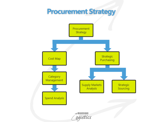 Procurement Strategy structure