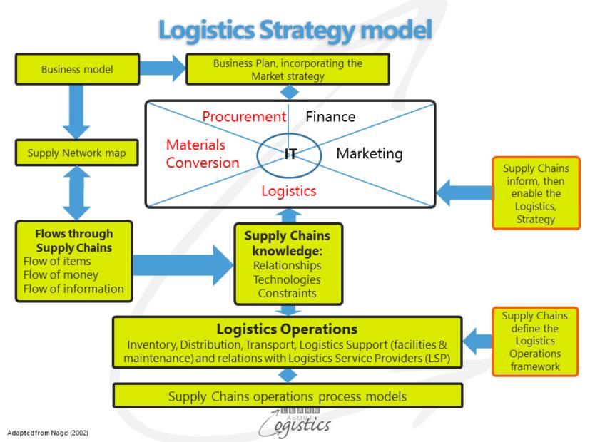Logistics Strategy model