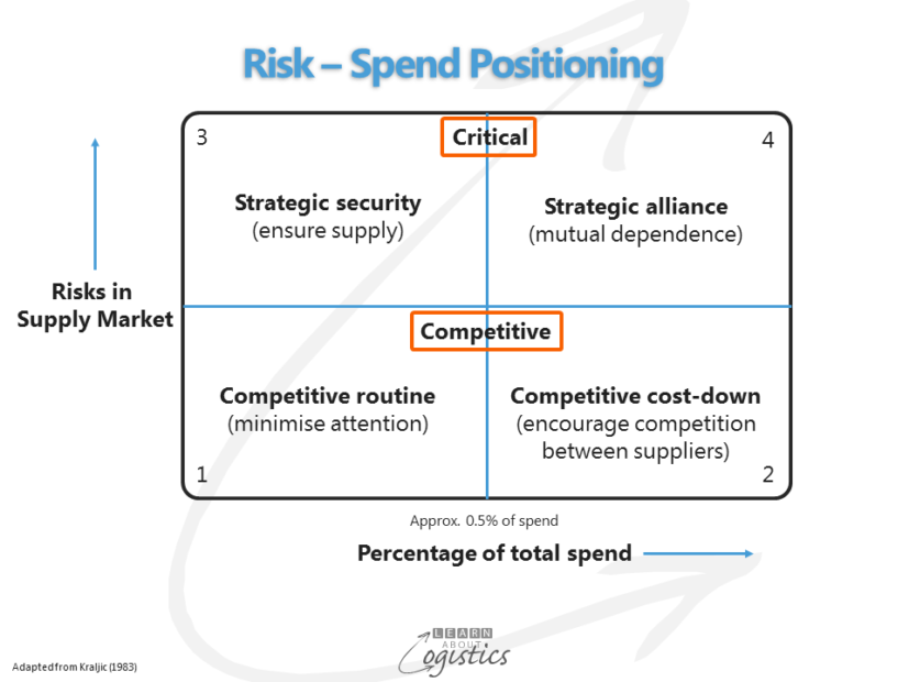 Risk-Spend Positioning
