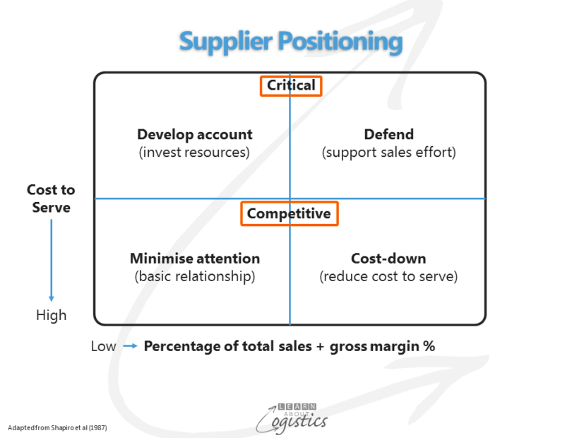 Supplier positioning