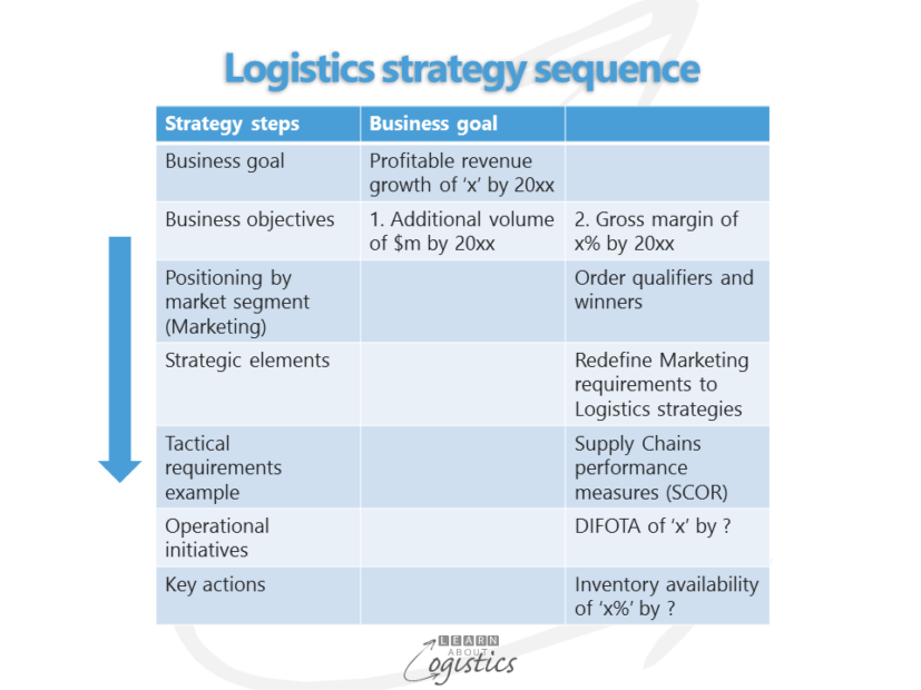 Logistics strategy sequence