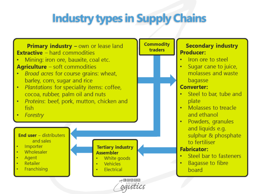 Industry types in Supply Chains