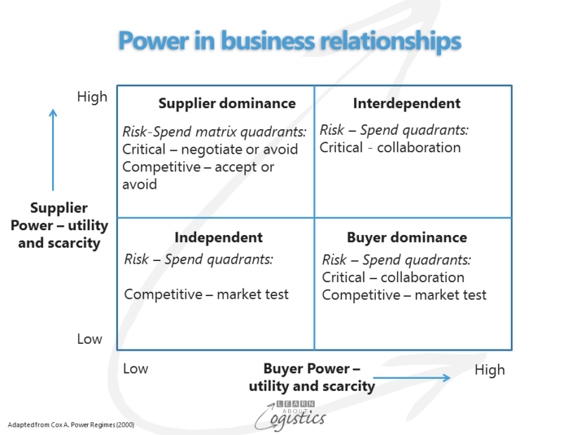 Power in business relationships