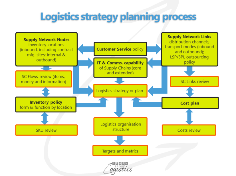 Logistics strategy planning process