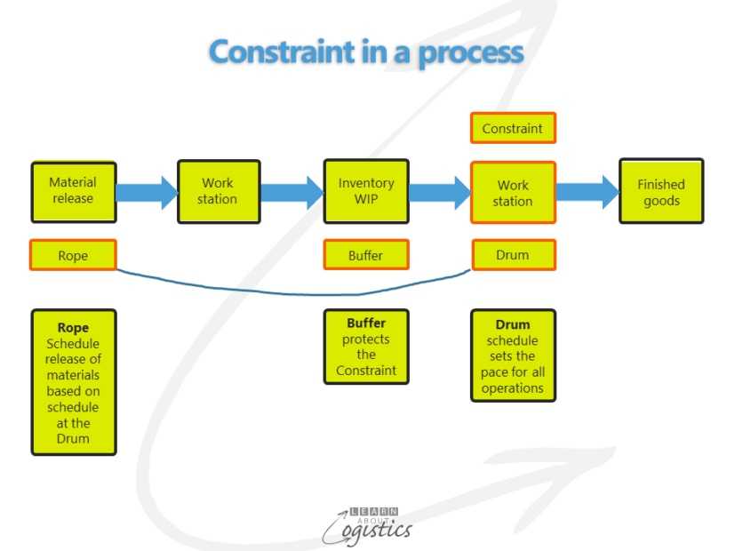 Constraint-in-a-process