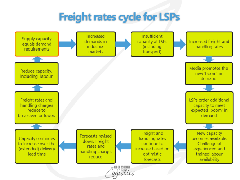 freight-rates-cycle-for-lsps