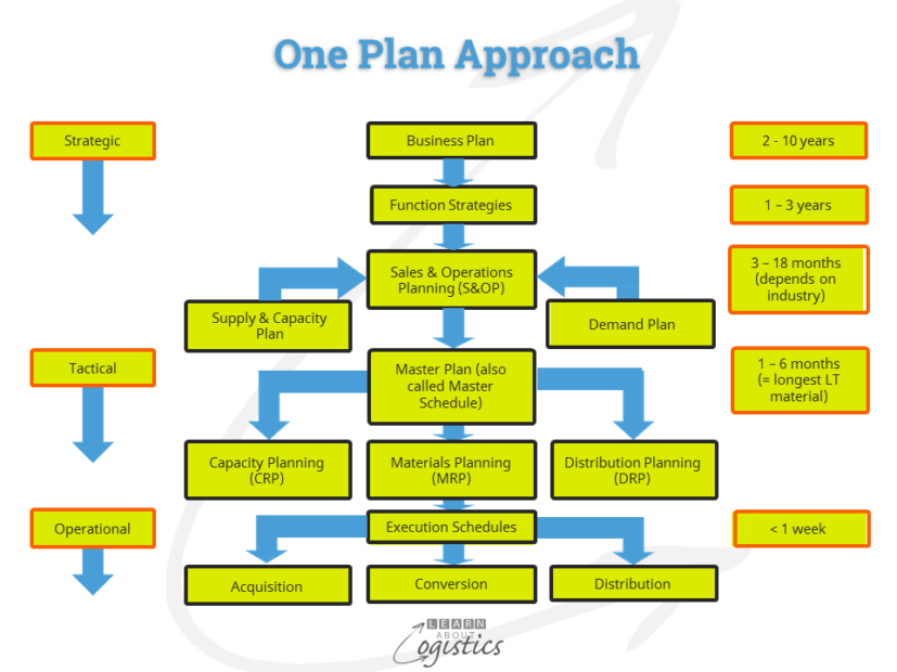 one-plan-approach