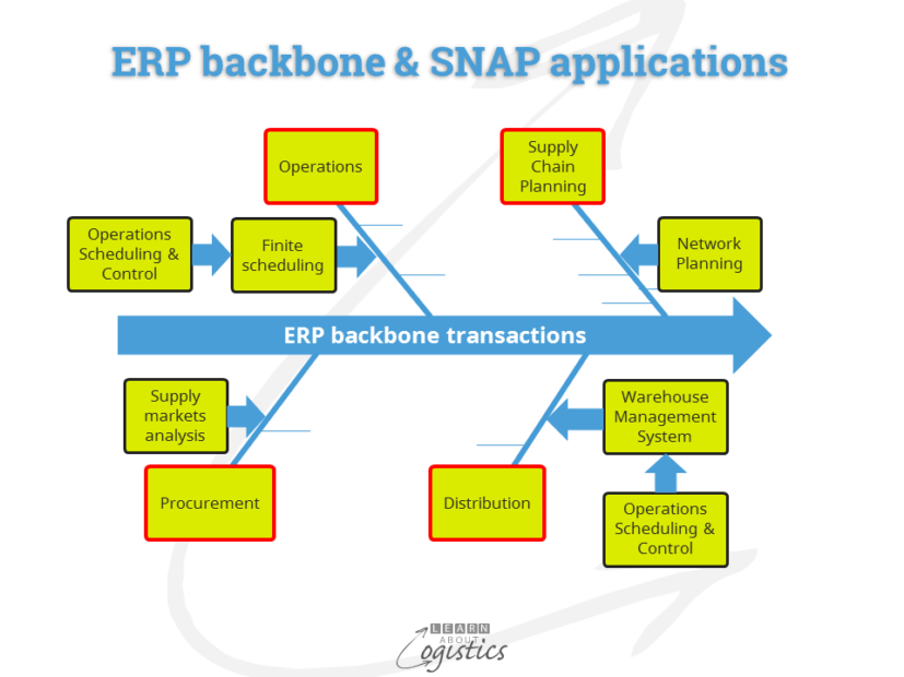 erp-backbone-and-snap-applications