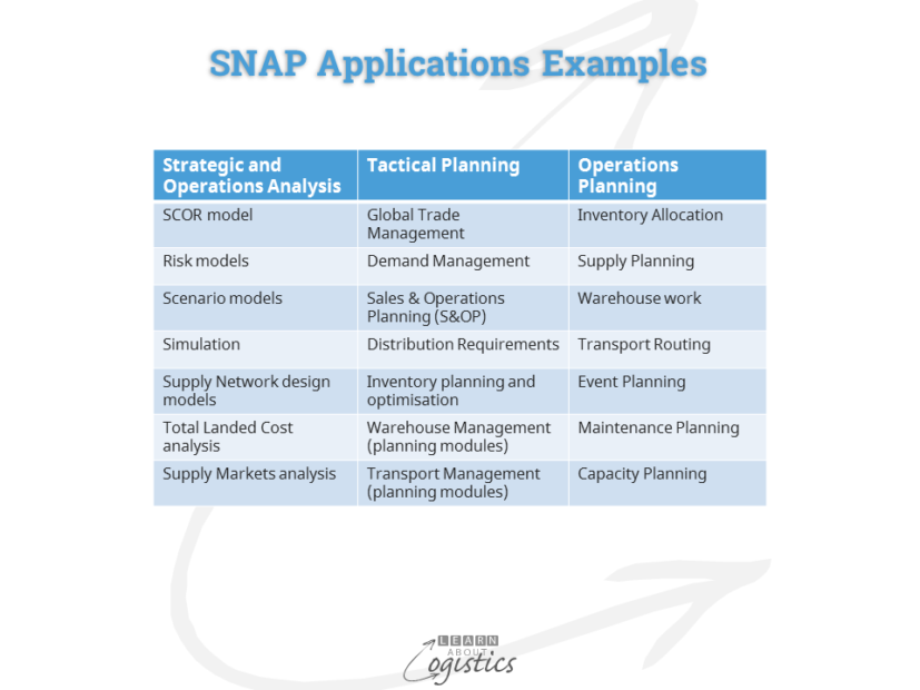 snap-applications-examples