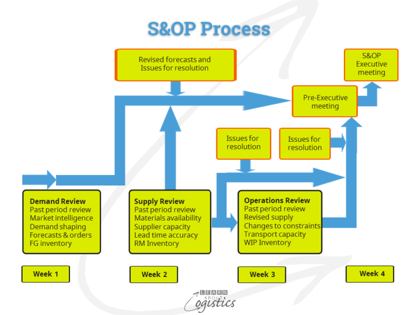 Implement the S&OP process for supply chain success - Learn About ...