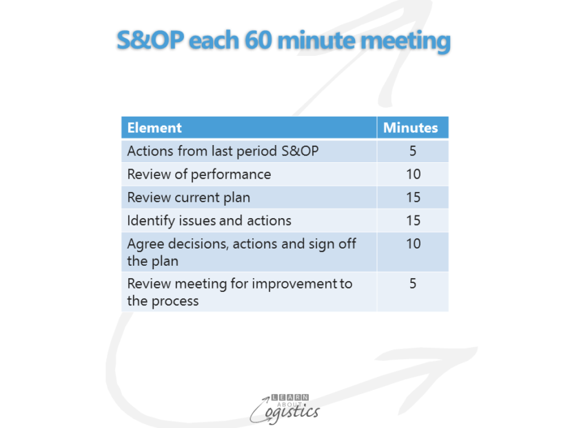sop-each-60-minute-meeting