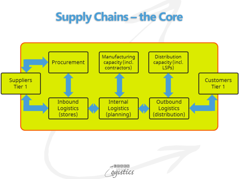supply-chains-the-core