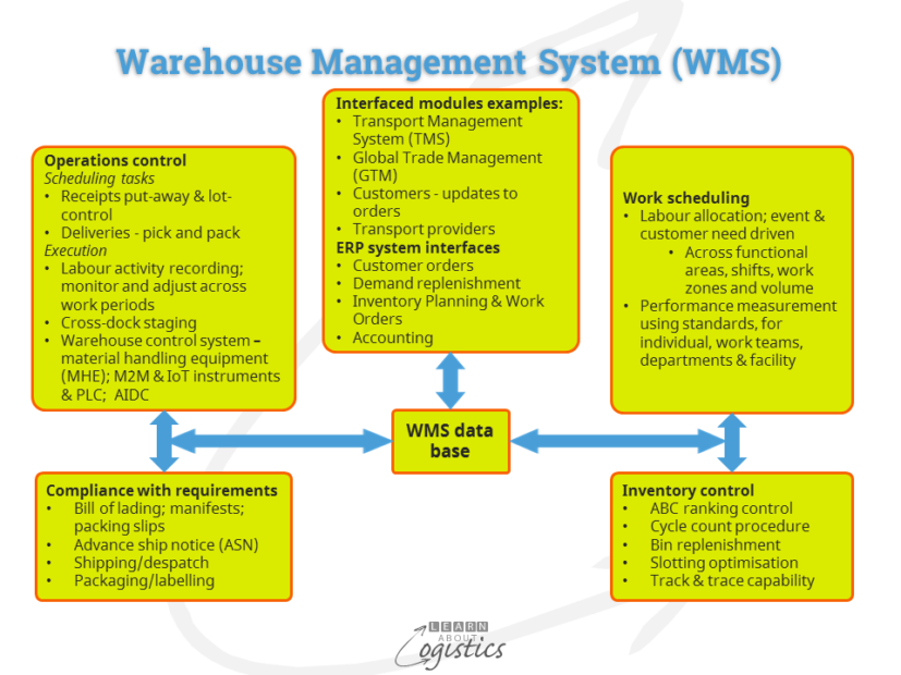 warehouse-management-system-wms