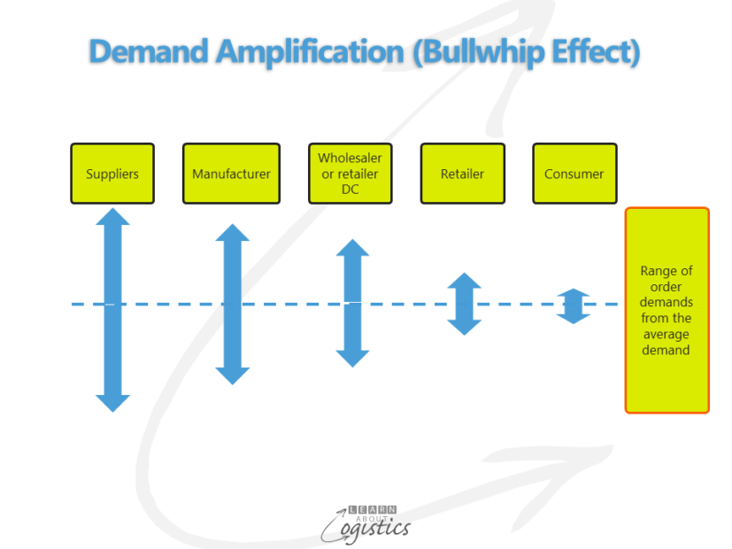 demand-amplification-bullwhip-effect