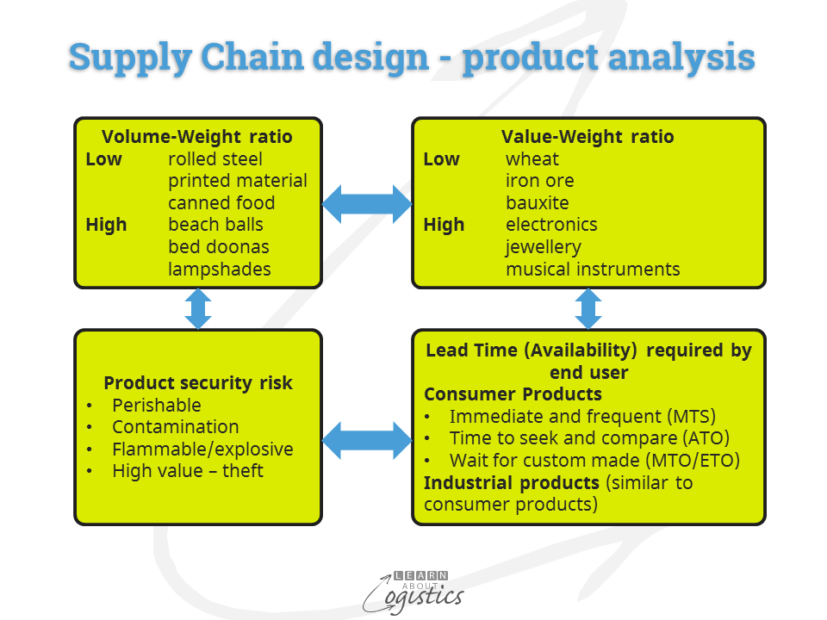 supply-chain-design-product-analysis