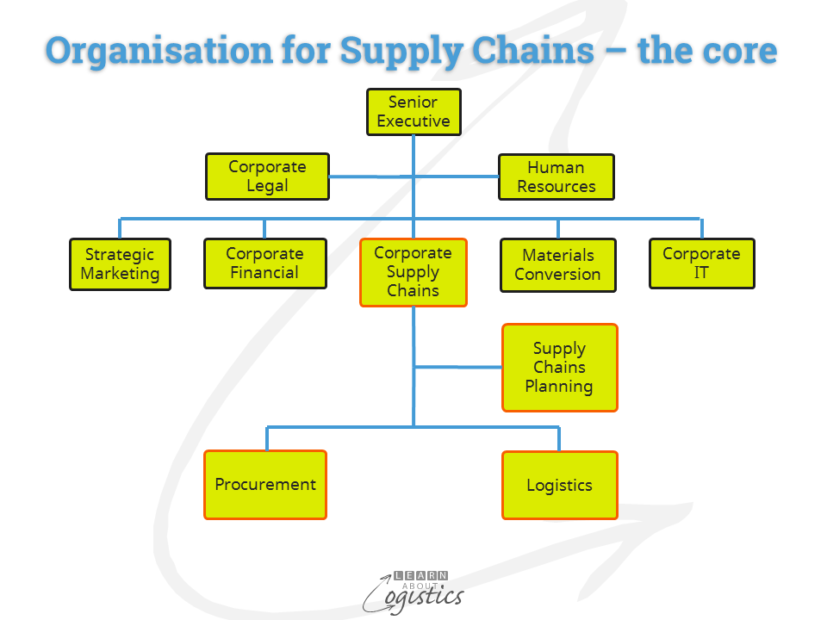 organisation-for-supply-chains-core