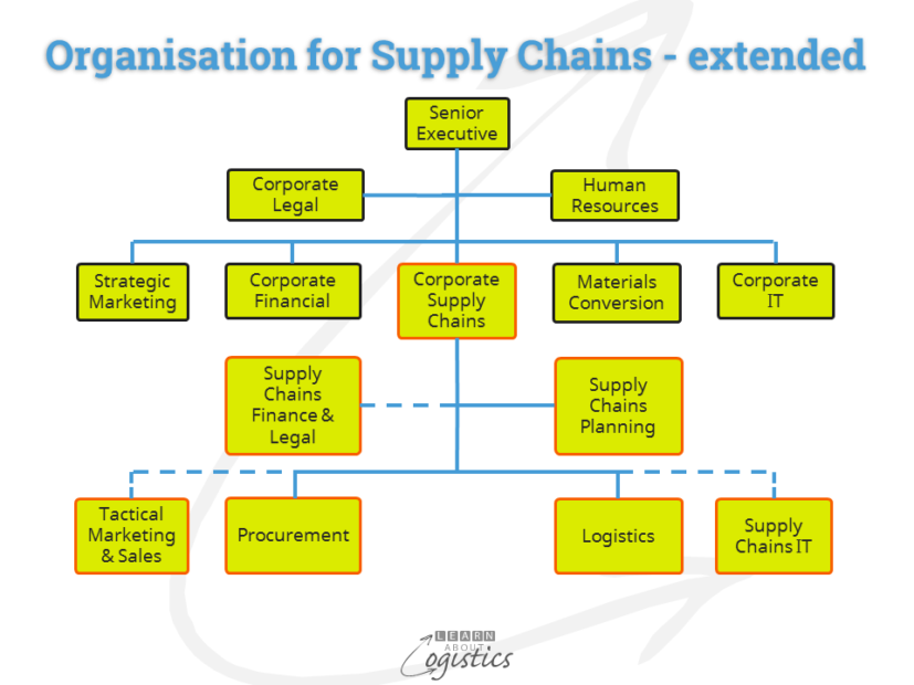 organisation-for-supply-chains-extended