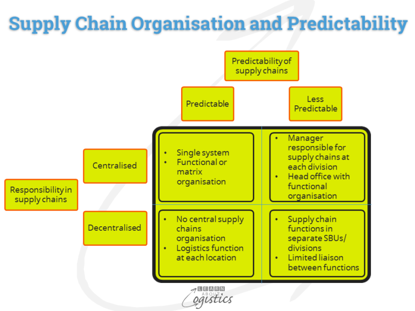 supply-chain-organisation-and-predictability