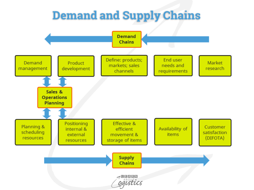 Demand and Supply Chains