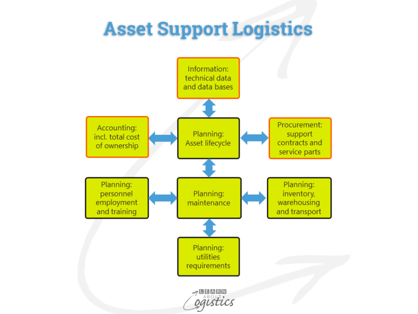 Asset Support Logistics elements