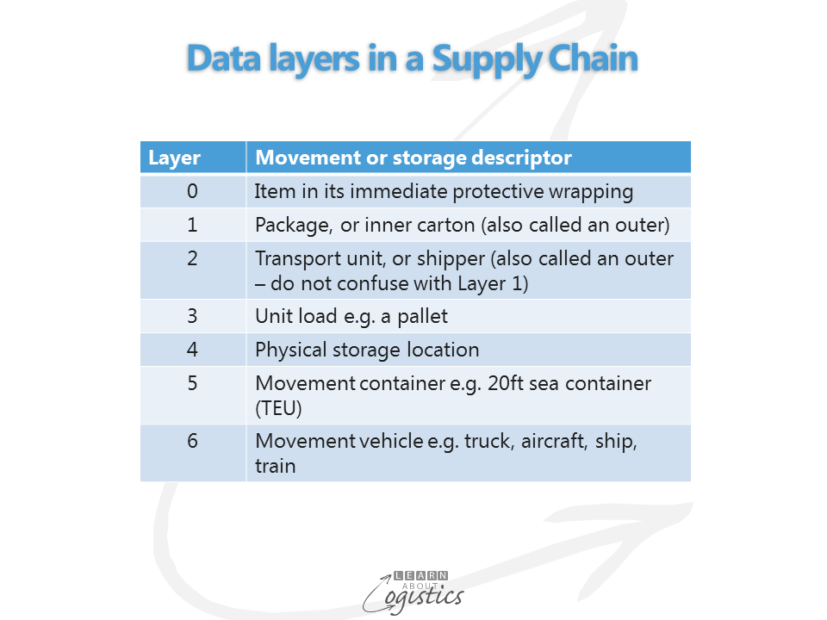 Data layers in a Supply Chain