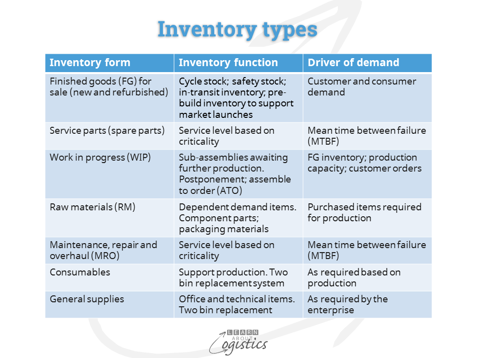 Inventory form and function