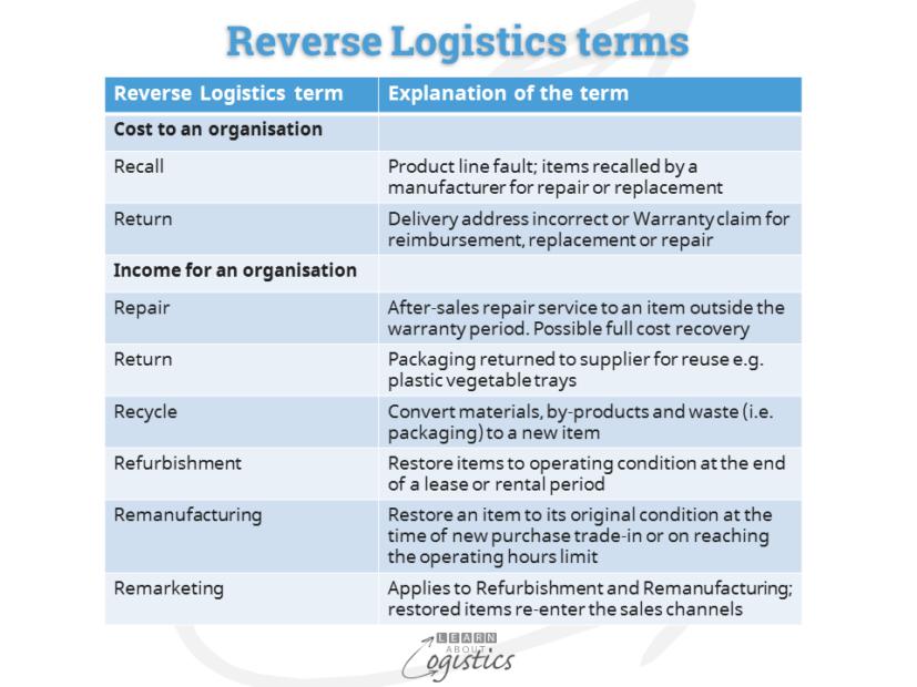 Reverse Logistics terms 2