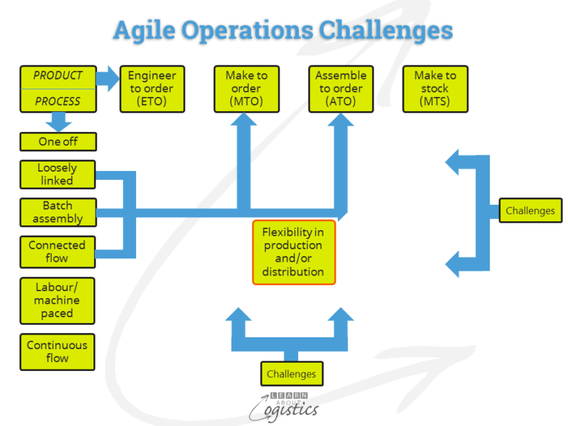 Agile Operations Challenges
