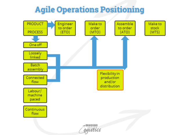 Agile Operations Positioning
